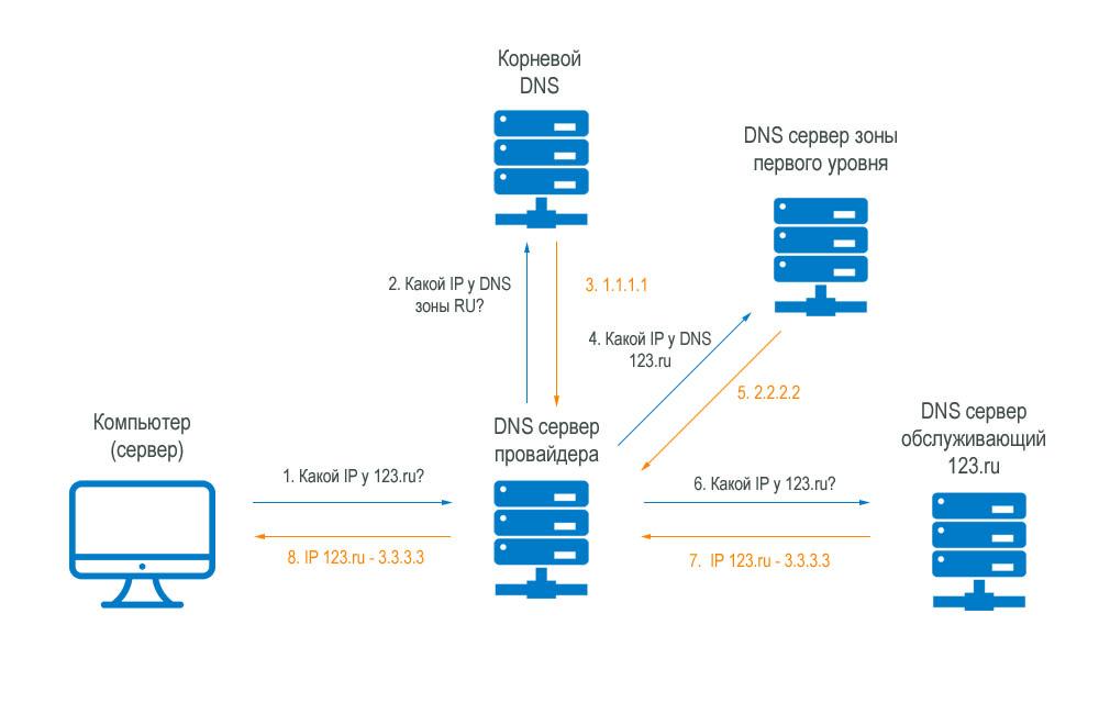 reinforce internet dns secur - 1000×650